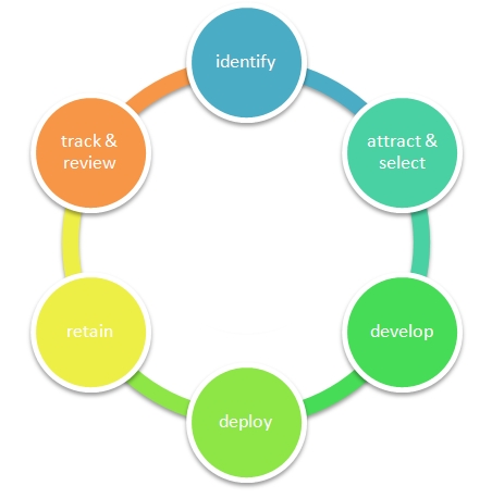 describe the three sphere model for system management In this sub-section, we present the basic ideas of different project management models project management models the spiral model of project management.